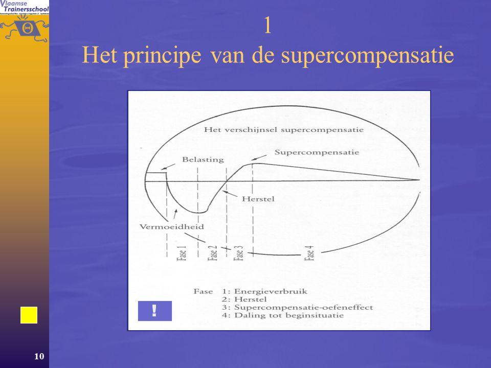 1 Het principe van de supercompensatie