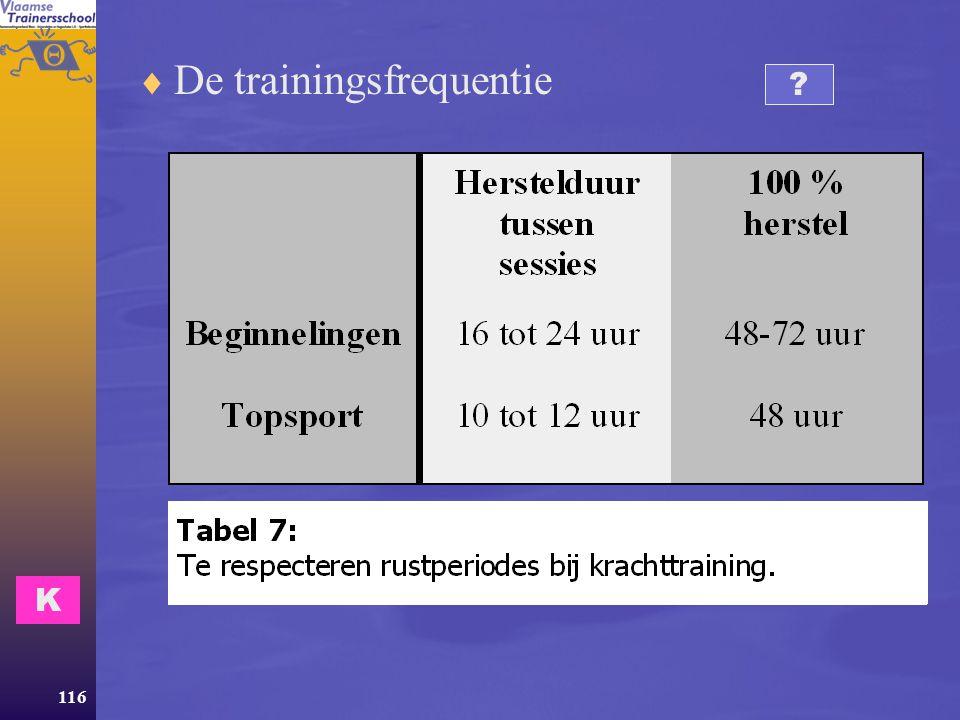 De trainingsfrequentie