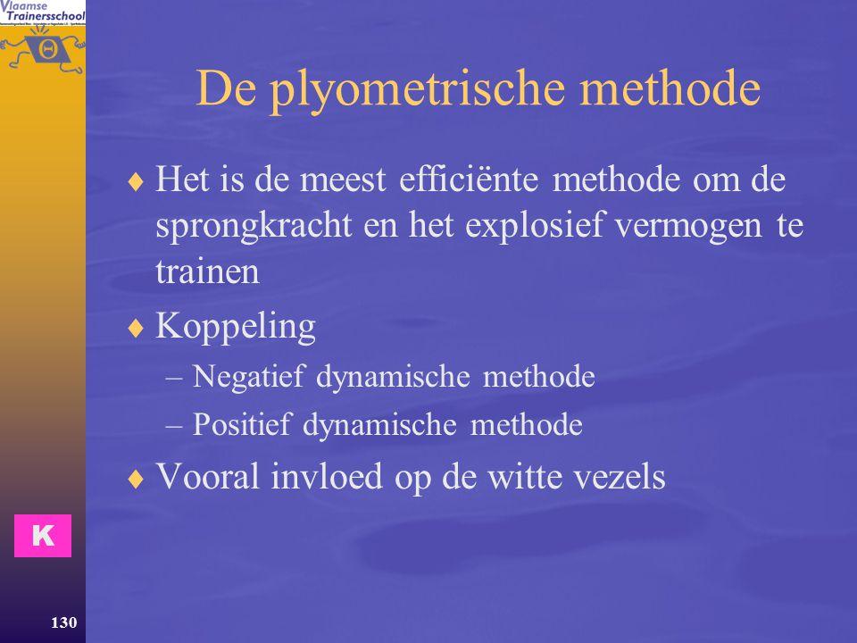 De plyometrische methode
