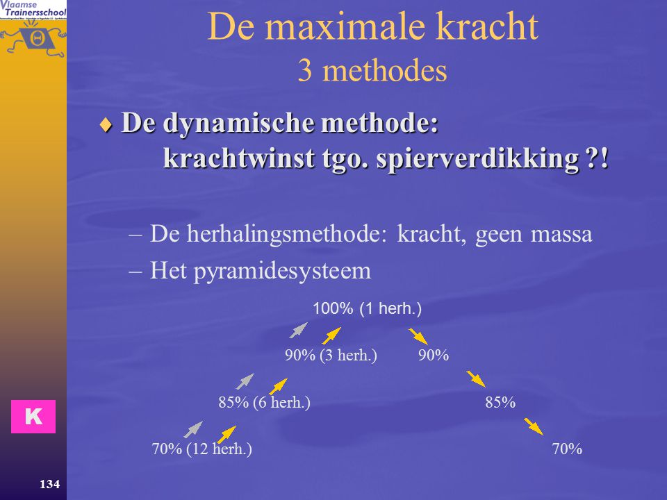 De maximale kracht 3 methodes