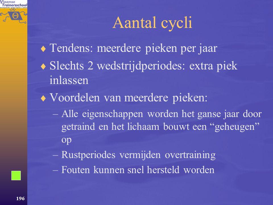 Aantal cycli Tendens: meerdere pieken per jaar