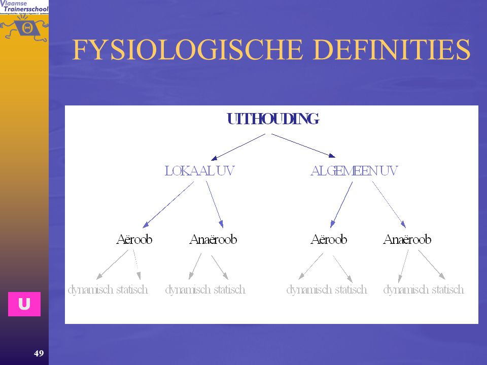 FYSIOLOGISCHE DEFINITIES
