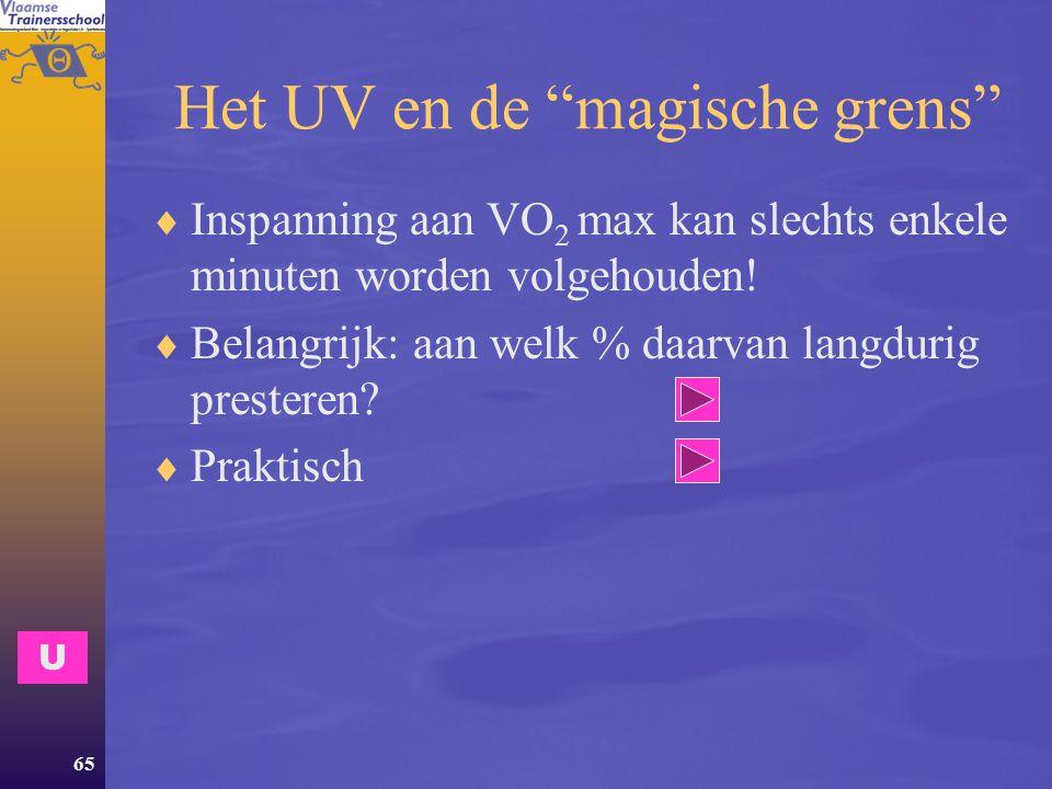Het UV en de magische grens