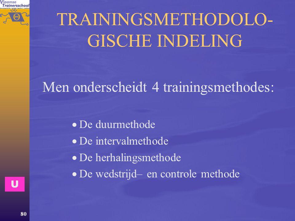 TRAININGSMETHODOLO-GISCHE INDELING