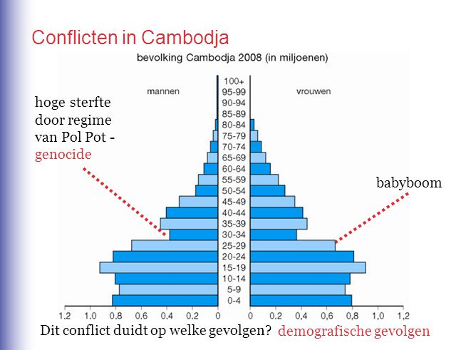 Conflicten in Cambodja