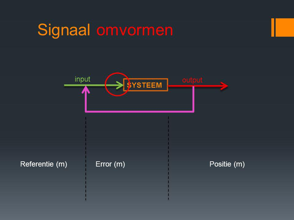 Signaal omvormen input output SYSTEEM Referentie (m) Error (m)