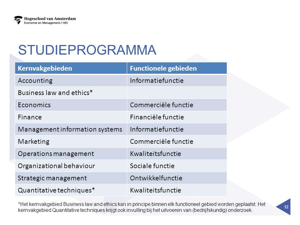 studieprogramma Kernvakgebieden Functionele gebieden Accounting