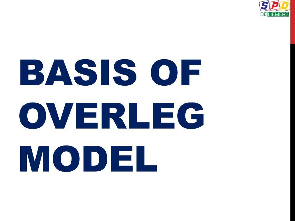 BASIS OF OVERLEG MODEL