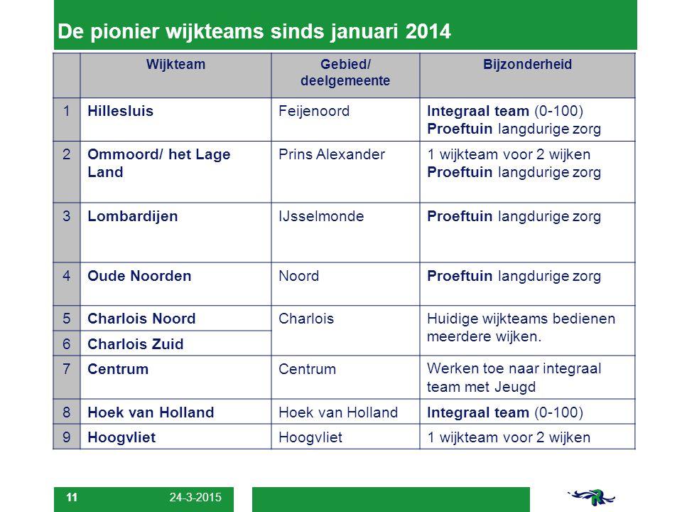 De pionier wijkteams sinds januari 2014