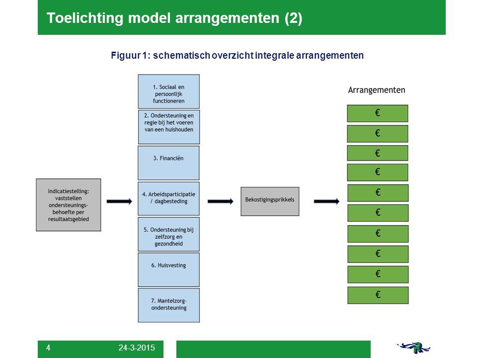 Toelichting model arrangementen (2)