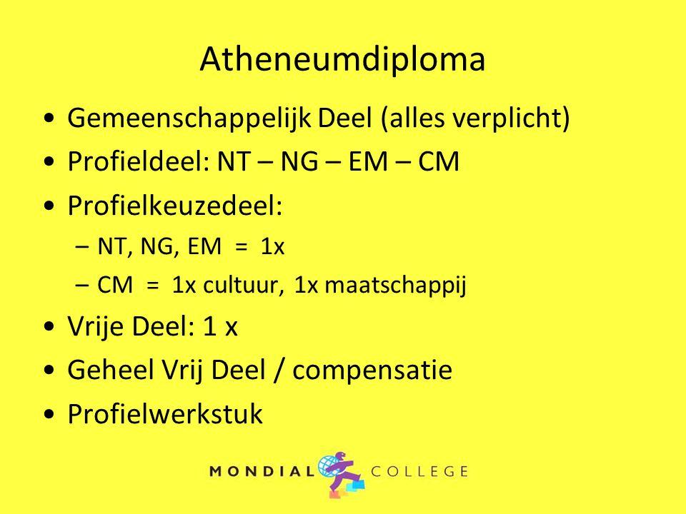 Atheneumdiploma Gemeenschappelijk Deel (alles verplicht)