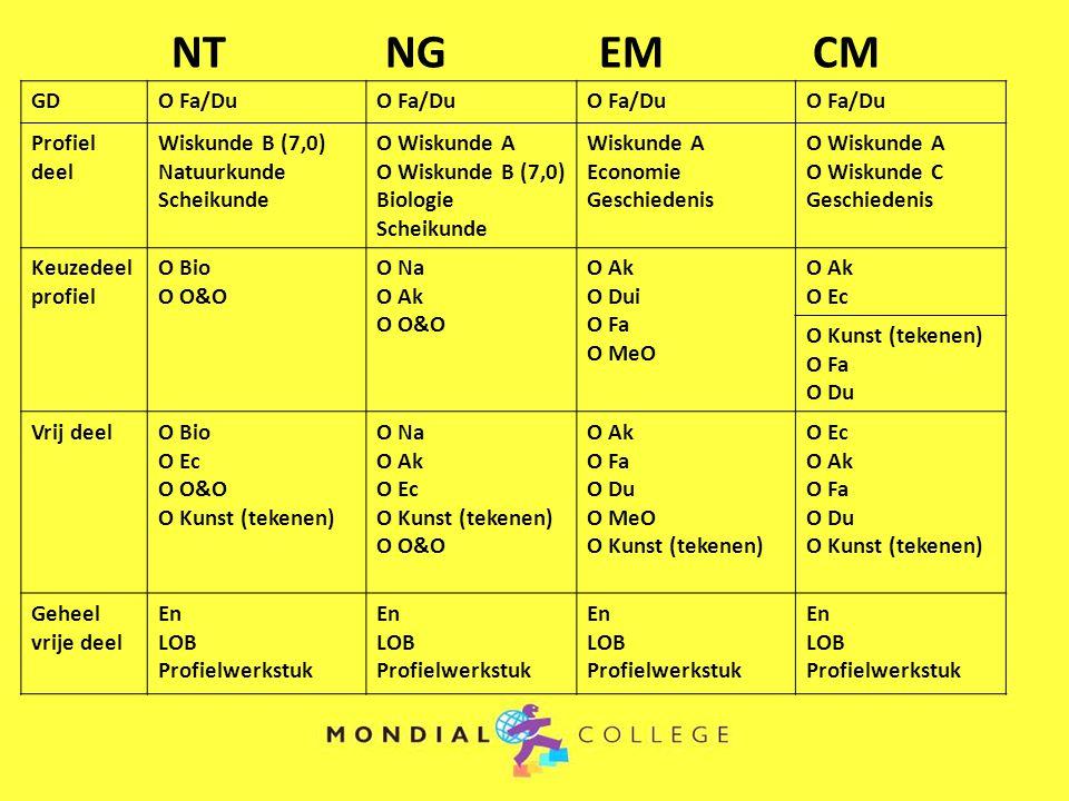 NT NG EM CM GD O Fa/Du Profiel deel Wiskunde B (7,0) Natuurkunde