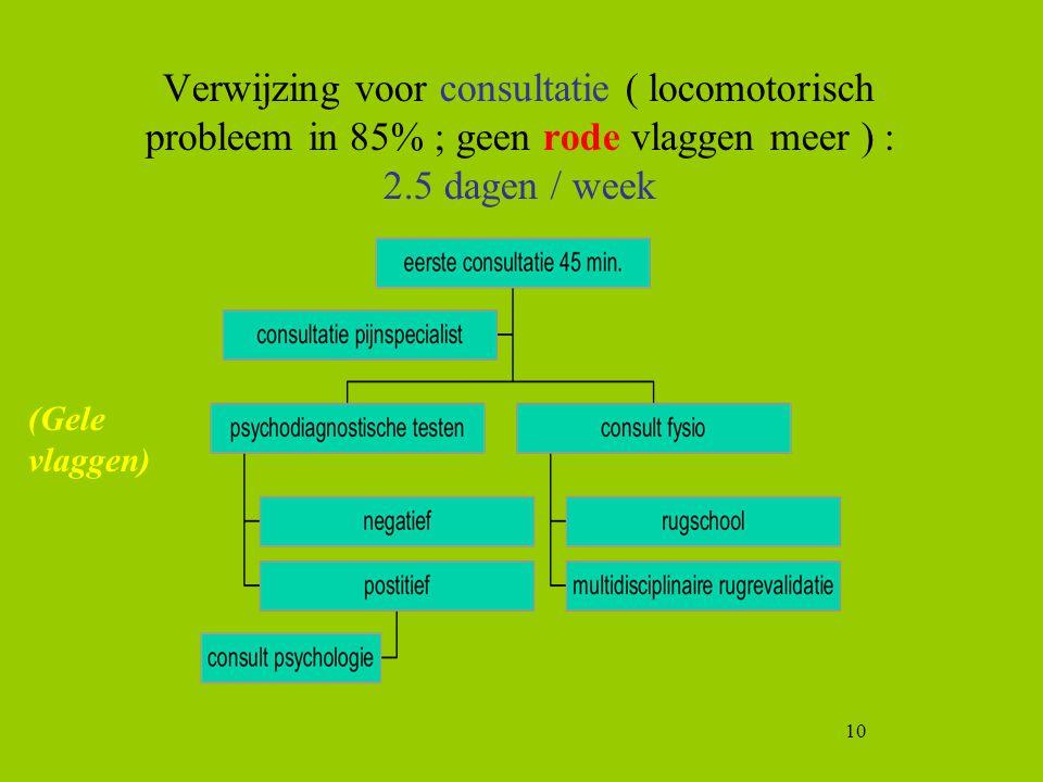 Verwijzing voor consultatie ( locomotorisch probleem in 85% ; geen rode vlaggen meer ) : 2.5 dagen / week