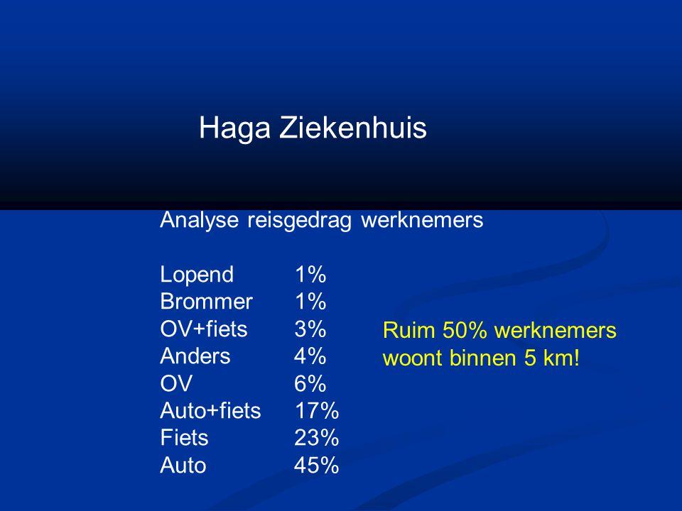 Haga Ziekenhuis Analyse reisgedrag werknemers Lopend 1% Brommer 1%