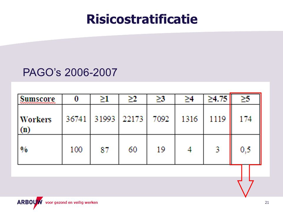 Risicostratificatie PAGO's 2006-2007