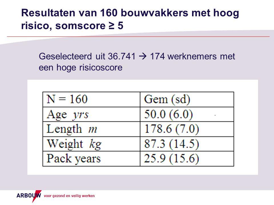 Resultaten van 160 bouwvakkers met hoog risico, somscore ≥ 5