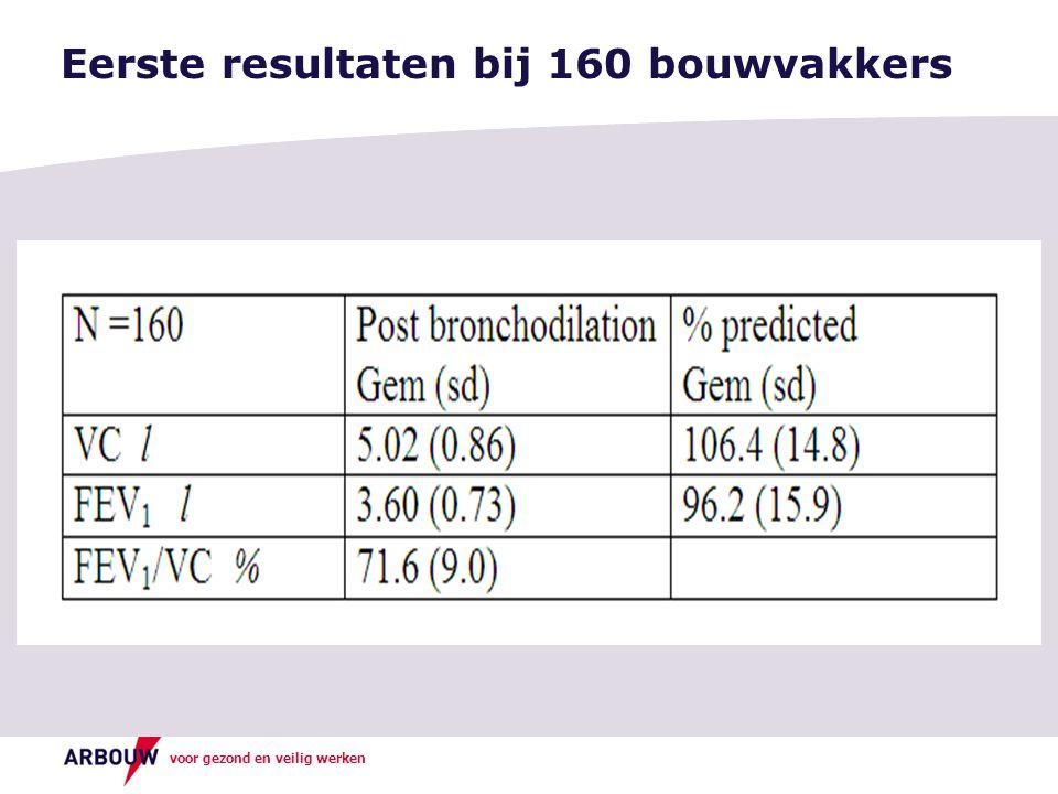 Eerste resultaten bij 160 bouwvakkers