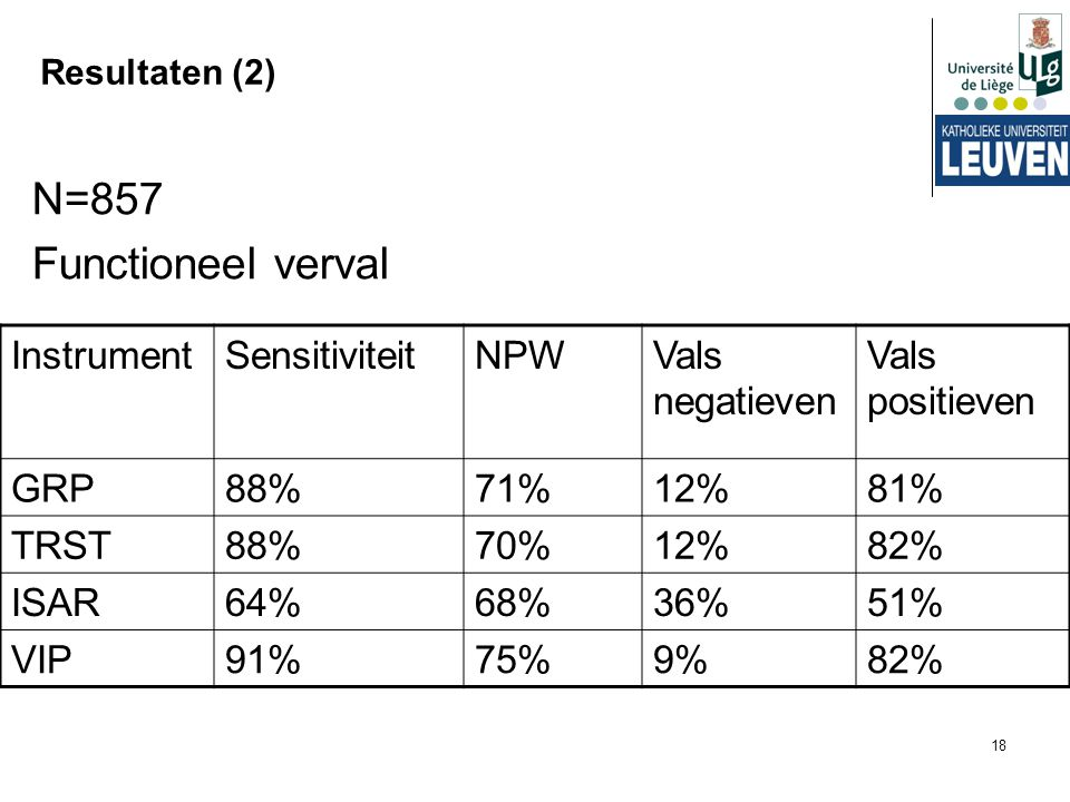 N=857 Functioneel verval Instrument Sensitiviteit NPW Vals negatieven