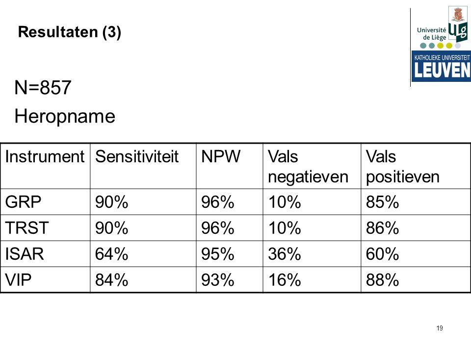 N=857 Heropname Instrument Sensitiviteit NPW Vals negatieven