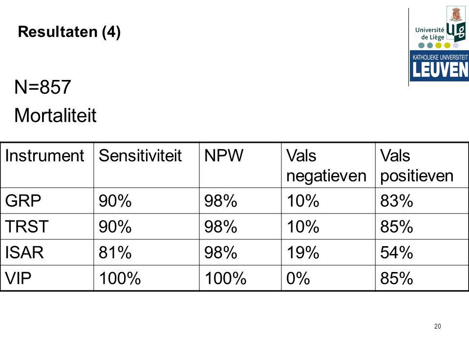 N=857 Mortaliteit Instrument Sensitiviteit NPW Vals negatieven