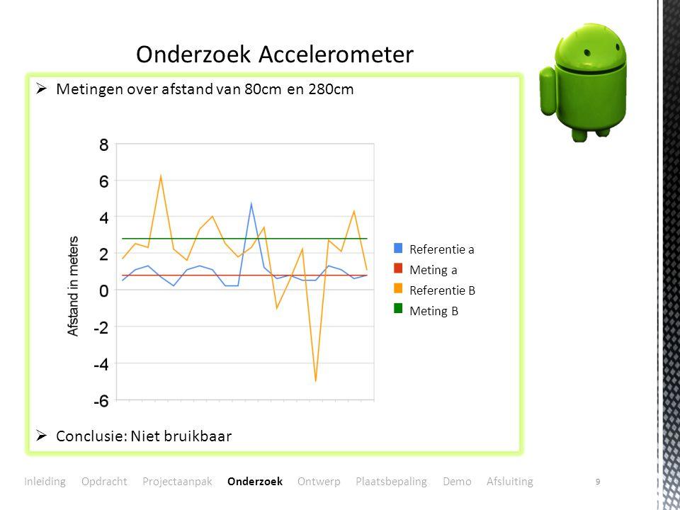 Onderzoek Accelerometer