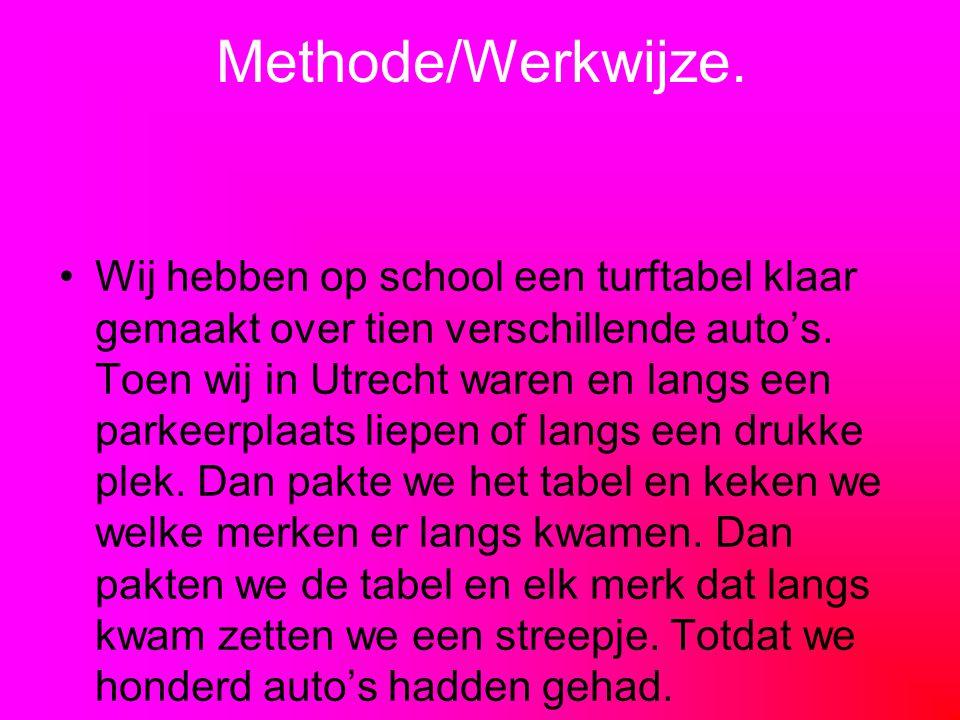 Methode/Werkwijze.