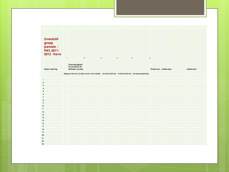 Overzicht groep periode / PWS 2011-2012 -havo