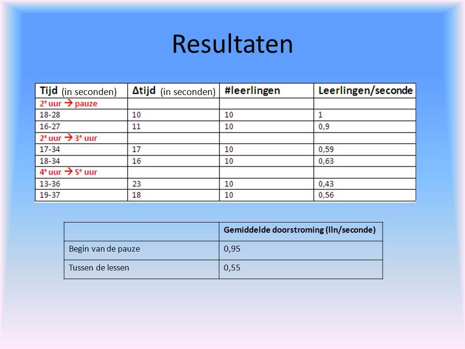 Resultaten (in seconden) (in seconden)