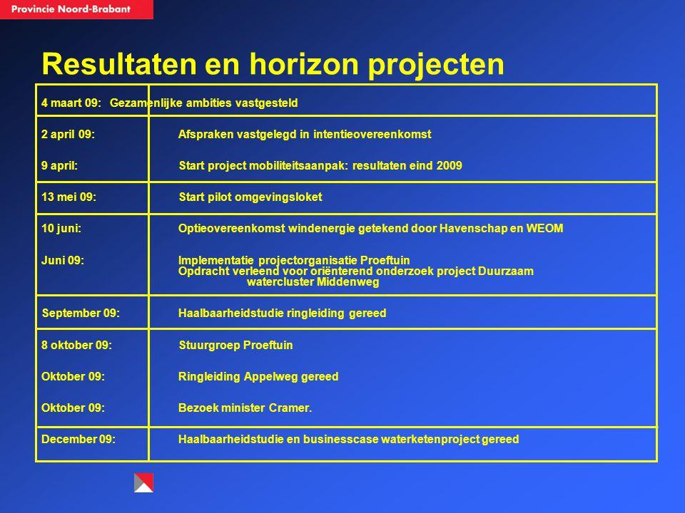 Resultaten en horizon projecten