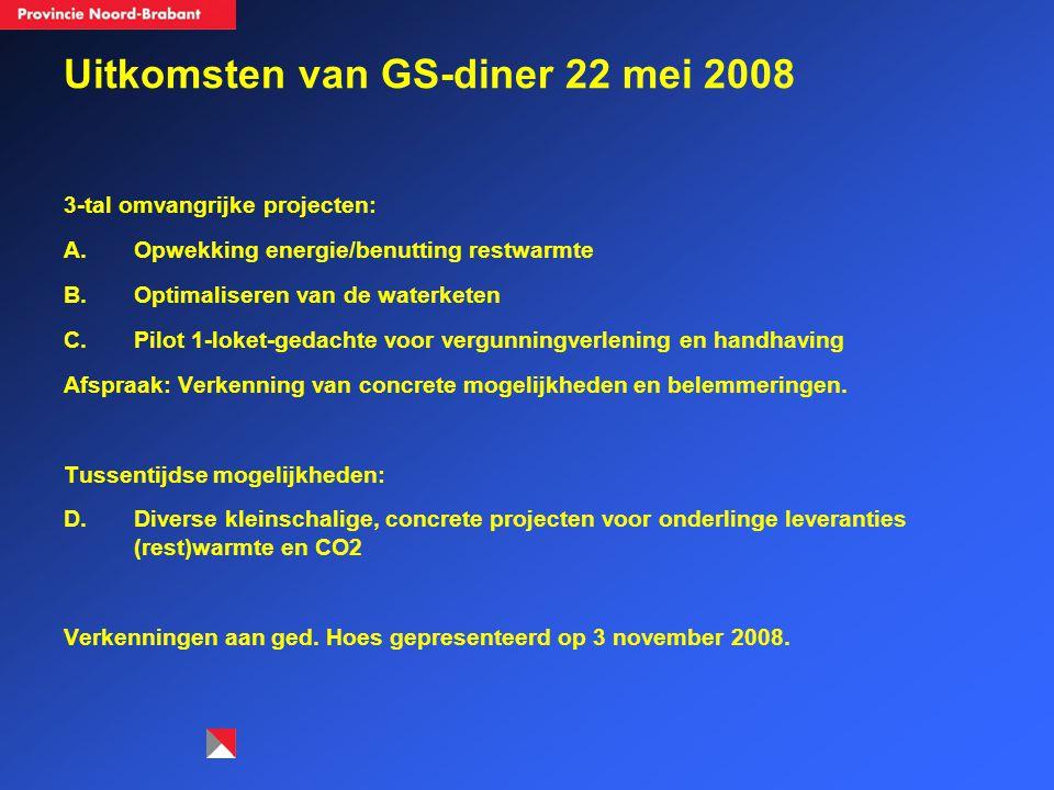 Uitkomsten van GS-diner 22 mei 2008