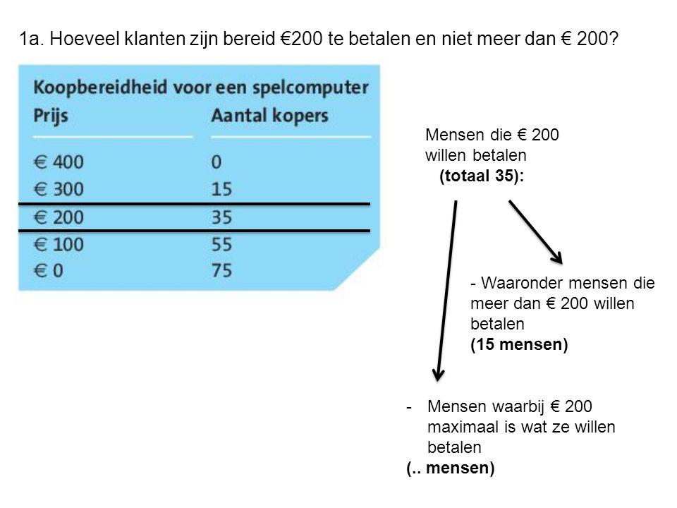 1a. Hoeveel klanten zijn bereid €200 te betalen en niet meer dan € 200