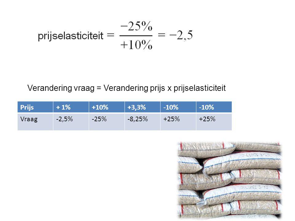 Verandering vraag = Verandering prijs x prijselasticiteit