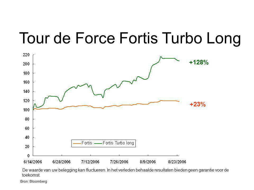 Tour de Force Fortis Turbo Long