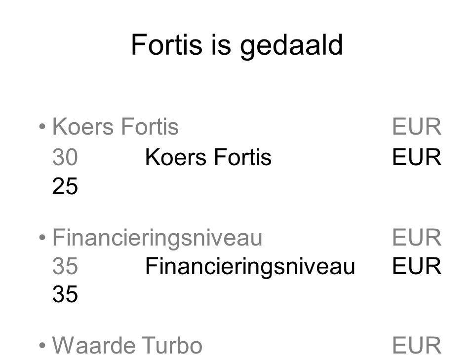 Fortis is gedaald Koers Fortis EUR 30 Koers Fortis EUR 25