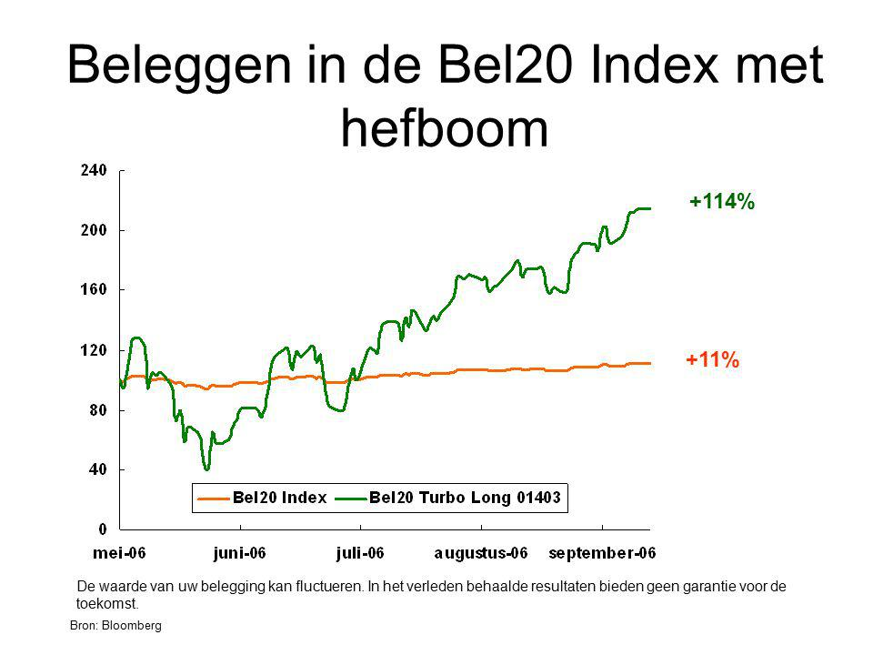 Beleggen in de Bel20 Index met hefboom