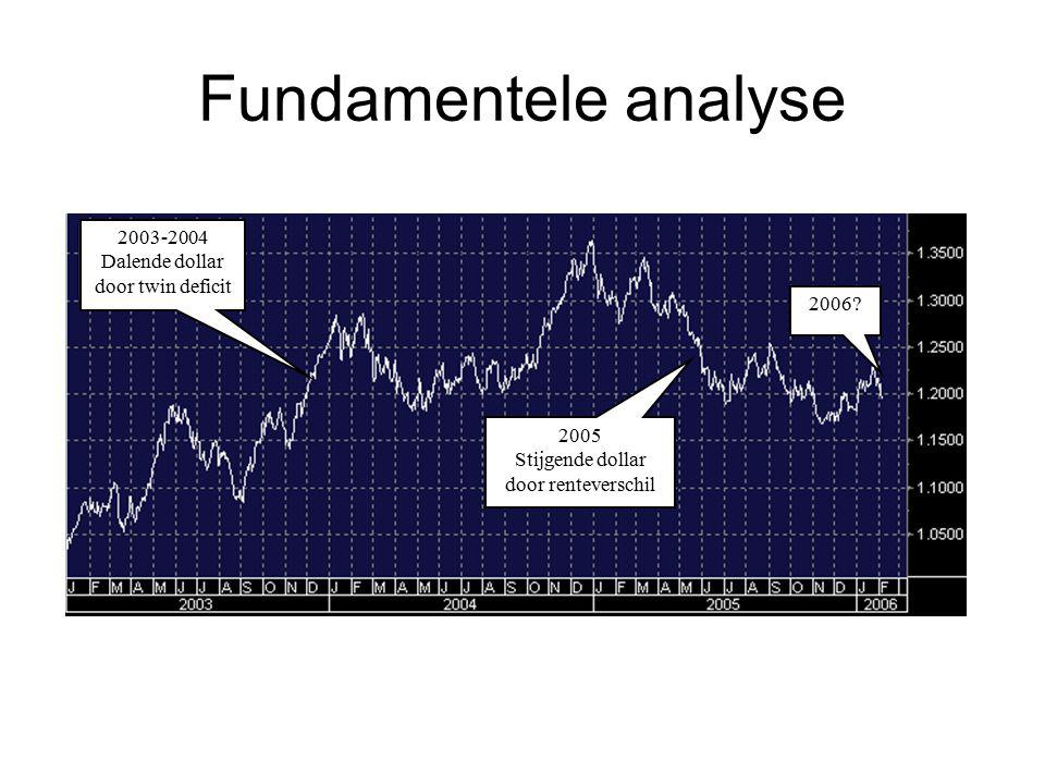 Fundamentele analyse 2003-2004 Dalende dollar door twin deficit 2006