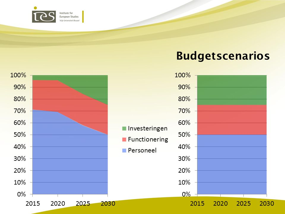 Budgetscenarios