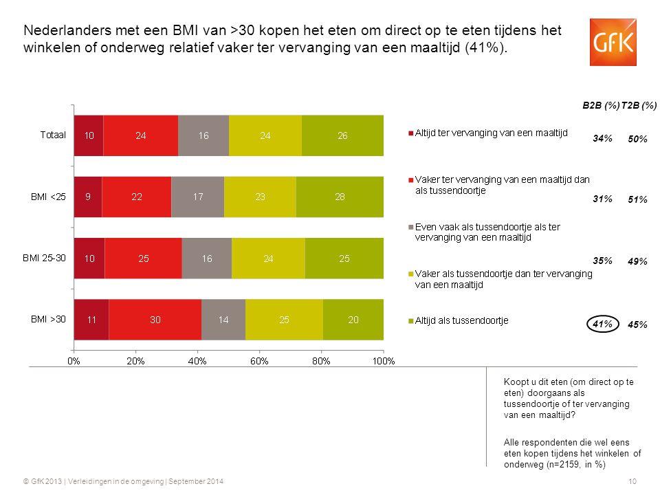 Nederlanders met een BMI van >30 kopen het eten om direct op te eten tijdens het winkelen of onderweg relatief vaker ter vervanging van een maaltijd (41%).