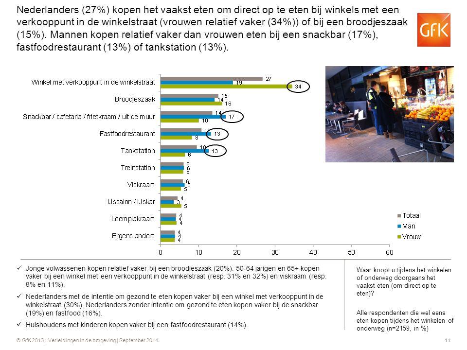 Nederlanders (27%) kopen het vaakst eten om direct op te eten bij winkels met een verkooppunt in de winkelstraat (vrouwen relatief vaker (34%)) of bij een broodjeszaak (15%). Mannen kopen relatief vaker dan vrouwen eten bij een snackbar (17%), fastfoodrestaurant (13%) of tankstation (13%).