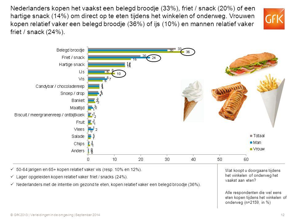 Nederlanders kopen het vaakst een belegd broodje (33%), friet / snack (20%) of een hartige snack (14%) om direct op te eten tijdens het winkelen of onderweg. Vrouwen kopen relatief vaker een belegd broodje (36%) of ijs (10%) en mannen relatief vaker friet / snack (24%).