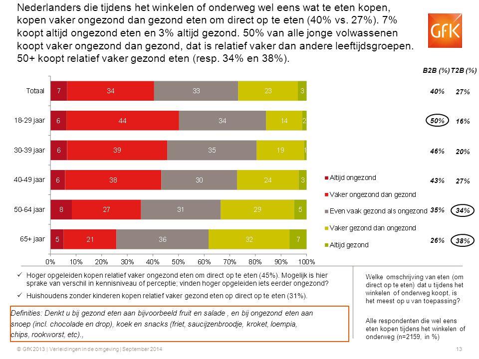 Nederlanders die tijdens het winkelen of onderweg wel eens wat te eten kopen, kopen vaker ongezond dan gezond eten om direct op te eten (40% vs. 27%). 7% koopt altijd ongezond eten en 3% altijd gezond. 50% van alle jonge volwassenen koopt vaker ongezond dan gezond, dat is relatief vaker dan andere leeftijdsgroepen. 50+ koopt relatief vaker gezond eten (resp. 34% en 38%).