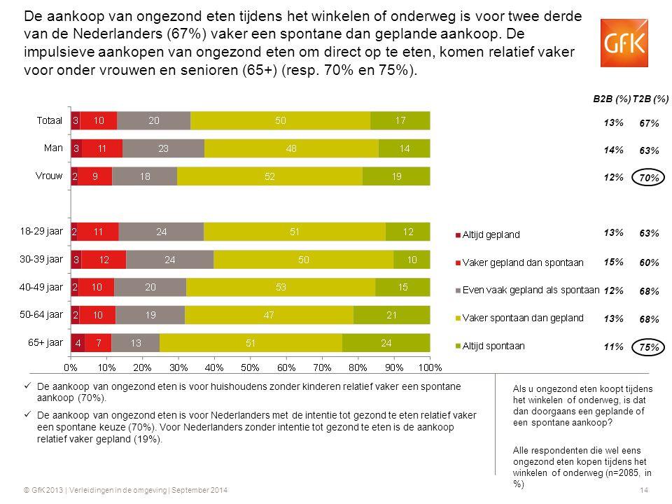 De aankoop van ongezond eten tijdens het winkelen of onderweg is voor twee derde van de Nederlanders (67%) vaker een spontane dan geplande aankoop. De impulsieve aankopen van ongezond eten om direct op te eten, komen relatief vaker voor onder vrouwen en senioren (65+) (resp. 70% en 75%).