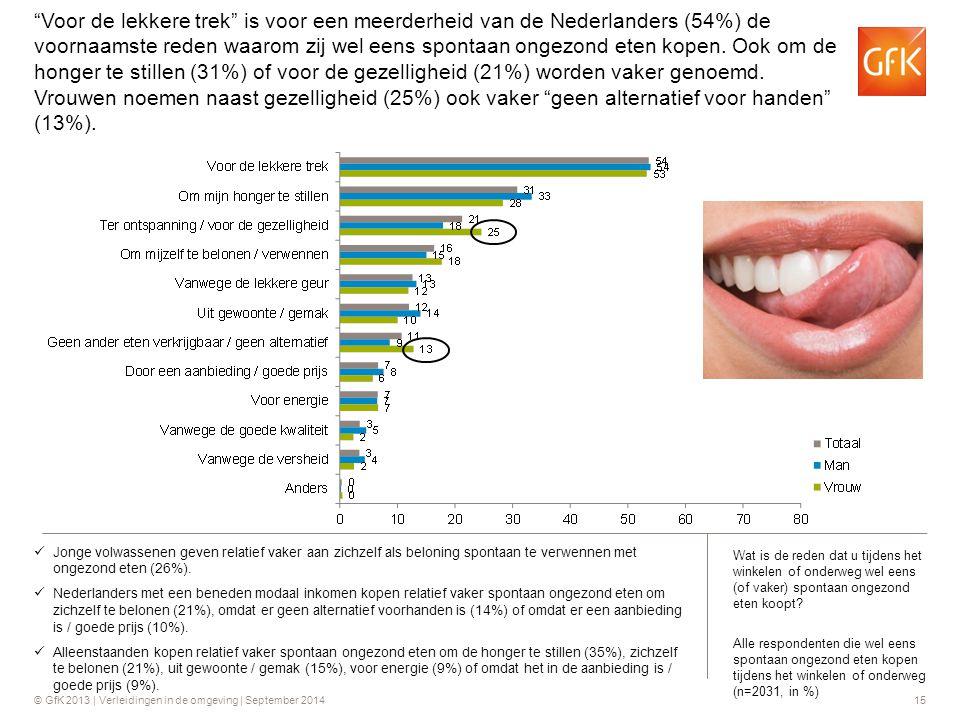 Voor de lekkere trek is voor een meerderheid van de Nederlanders (54%) de voornaamste reden waarom zij wel eens spontaan ongezond eten kopen. Ook om de honger te stillen (31%) of voor de gezelligheid (21%) worden vaker genoemd. Vrouwen noemen naast gezelligheid (25%) ook vaker geen alternatief voor handen (13%).