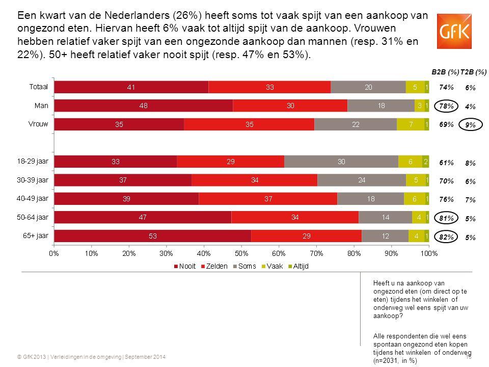 Een kwart van de Nederlanders (26%) heeft soms tot vaak spijt van een aankoop van ongezond eten. Hiervan heeft 6% vaak tot altijd spijt van de aankoop. Vrouwen hebben relatief vaker spijt van een ongezonde aankoop dan mannen (resp. 31% en 22%). 50+ heeft relatief vaker nooit spijt (resp. 47% en 53%).