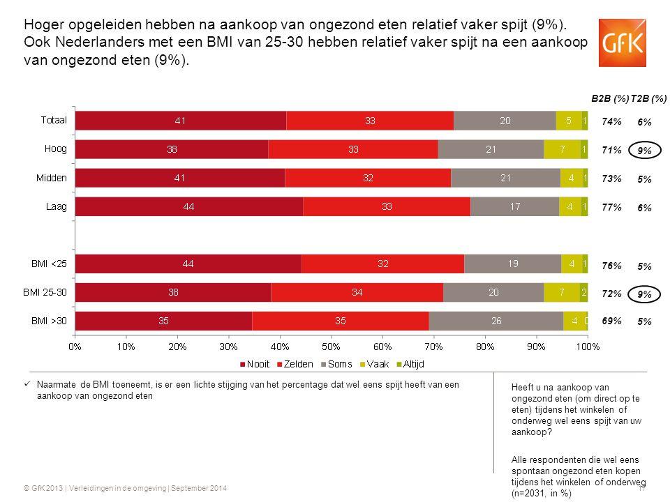 Hoger opgeleiden hebben na aankoop van ongezond eten relatief vaker spijt (9%). Ook Nederlanders met een BMI van 25-30 hebben relatief vaker spijt na een aankoop van ongezond eten (9%).