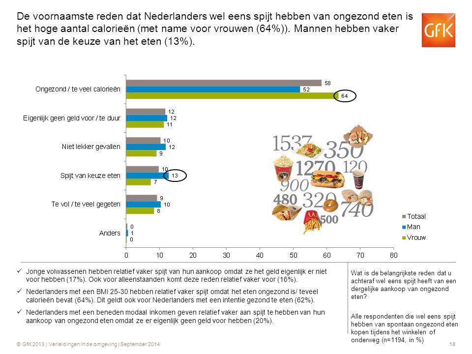 De voornaamste reden dat Nederlanders wel eens spijt hebben van ongezond eten is het hoge aantal calorieën (met name voor vrouwen (64%)). Mannen hebben vaker spijt van de keuze van het eten (13%).