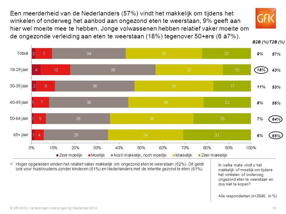 Een meerderheid van de Nederlanders (57%) vindt het makkelijk om tijdens het winkelen of onderweg het aanbod aan ongezond eten te weerstaan, 9% geeft aan hier wel moeite mee te hebben. Jonge volwassenen hebben relatief vaker moeite om de ongezonde verleiding aan eten te weerstaan (18%) tegenover 50+ers (6 á7%).