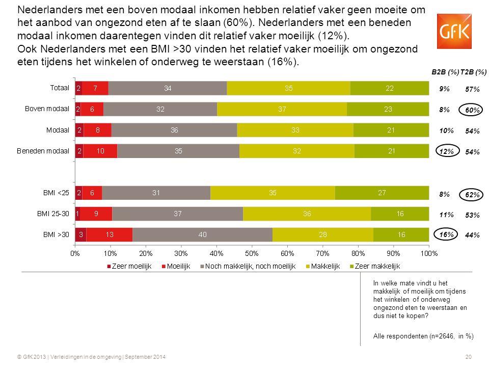 Nederlanders met een boven modaal inkomen hebben relatief vaker geen moeite om het aanbod van ongezond eten af te slaan (60%). Nederlanders met een beneden modaal inkomen daarentegen vinden dit relatief vaker moeilijk (12%). Ook Nederlanders met een BMI >30 vinden het relatief vaker moeilijk om ongezond eten tijdens het winkelen of onderweg te weerstaan (16%).