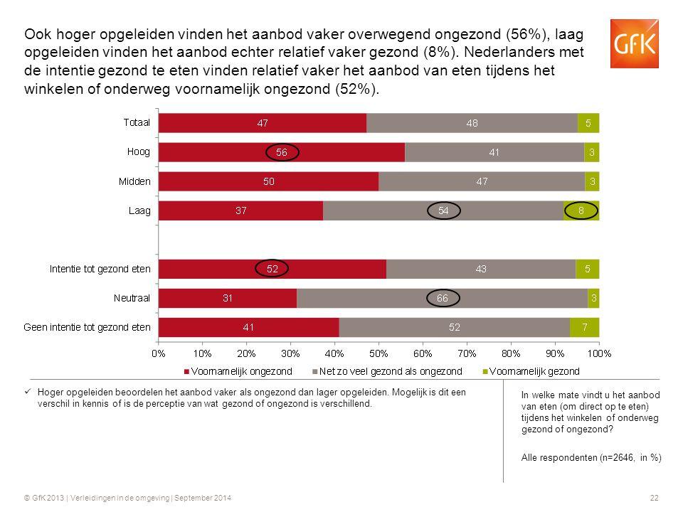 Ook hoger opgeleiden vinden het aanbod vaker overwegend ongezond (56%), laag opgeleiden vinden het aanbod echter relatief vaker gezond (8%). Nederlanders met de intentie gezond te eten vinden relatief vaker het aanbod van eten tijdens het winkelen of onderweg voornamelijk ongezond (52%).
