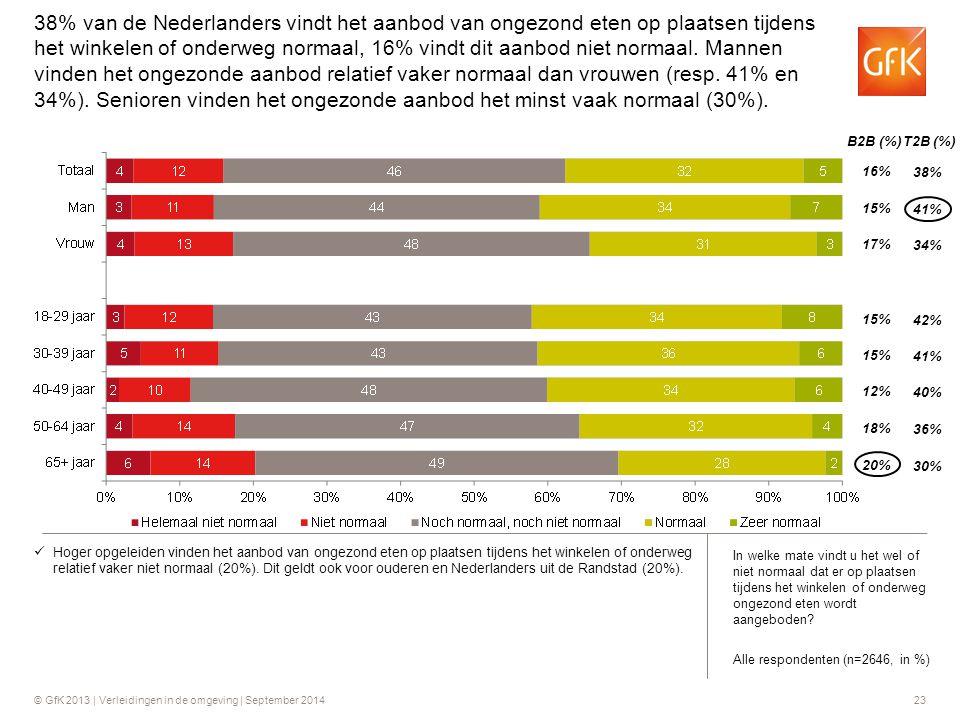 38% van de Nederlanders vindt het aanbod van ongezond eten op plaatsen tijdens het winkelen of onderweg normaal, 16% vindt dit aanbod niet normaal. Mannen vinden het ongezonde aanbod relatief vaker normaal dan vrouwen (resp. 41% en 34%). Senioren vinden het ongezonde aanbod het minst vaak normaal (30%).